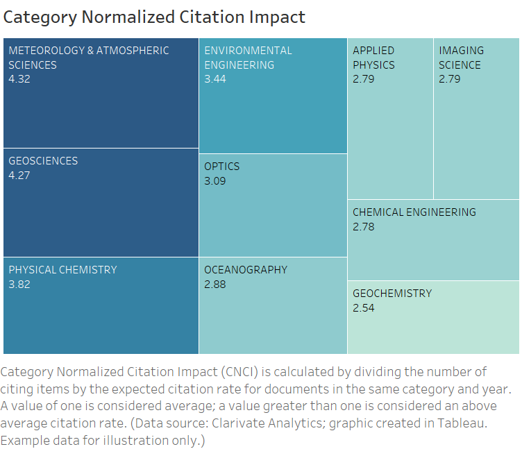 Category Normalized Citation Impact (CNCI) is calculated by dividing the number of citing items by the expected citation rate for documents in the same category and year. A value of one is considered average. A value of more than one is considered an above average citation rate. (Created in Tableau; Data Source: Clarivate Analytics)